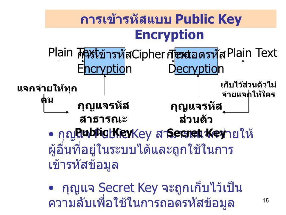 การเข้ารหัสแบบ Public Key Encryption