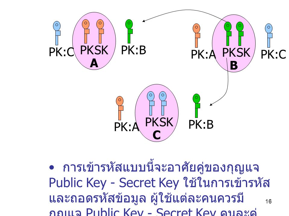 C B. A. PK. SK. PK:A. PK:C. PK:B. PK:C.