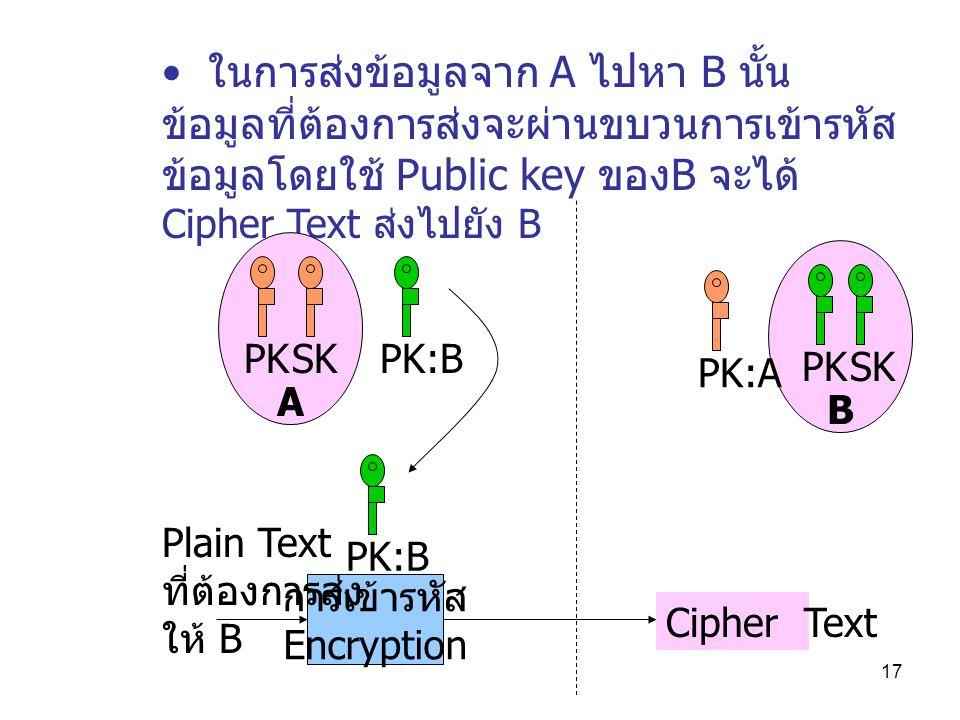 ในการส่งข้อมูลจาก A ไปหา B นั้น ข้อมูลที่ต้องการส่งจะผ่านขบวนการเข้ารหัสข้อมูลโดยใช้ Public key ของB จะได้ Cipher Text ส่งไปยัง B
