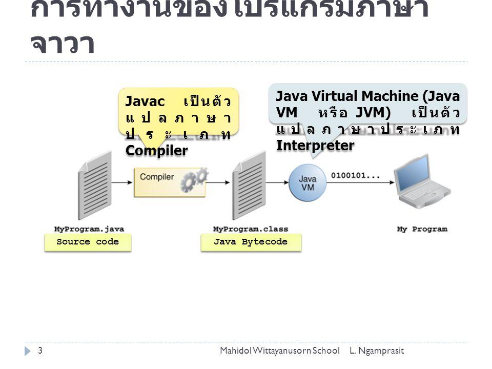 การทำงานของโปรแกรมภาษาจาวา
