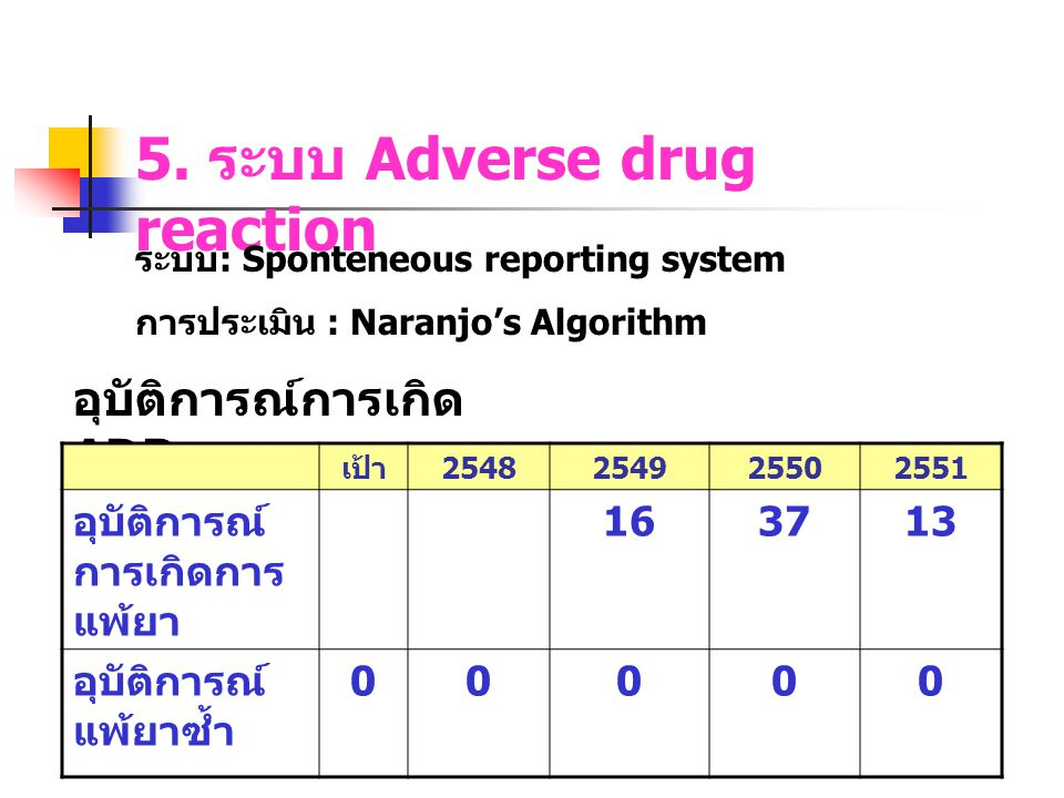 5. ระบบ Adverse drug reaction