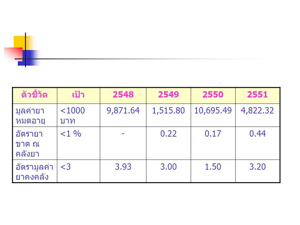 ตัวชี้วัด เป้า. 2548. 2549. 2550. 2551. มูลค่ายาหมดอายุ <1000 บาท. 9,871.64. 1,515.80. 10,695.49.