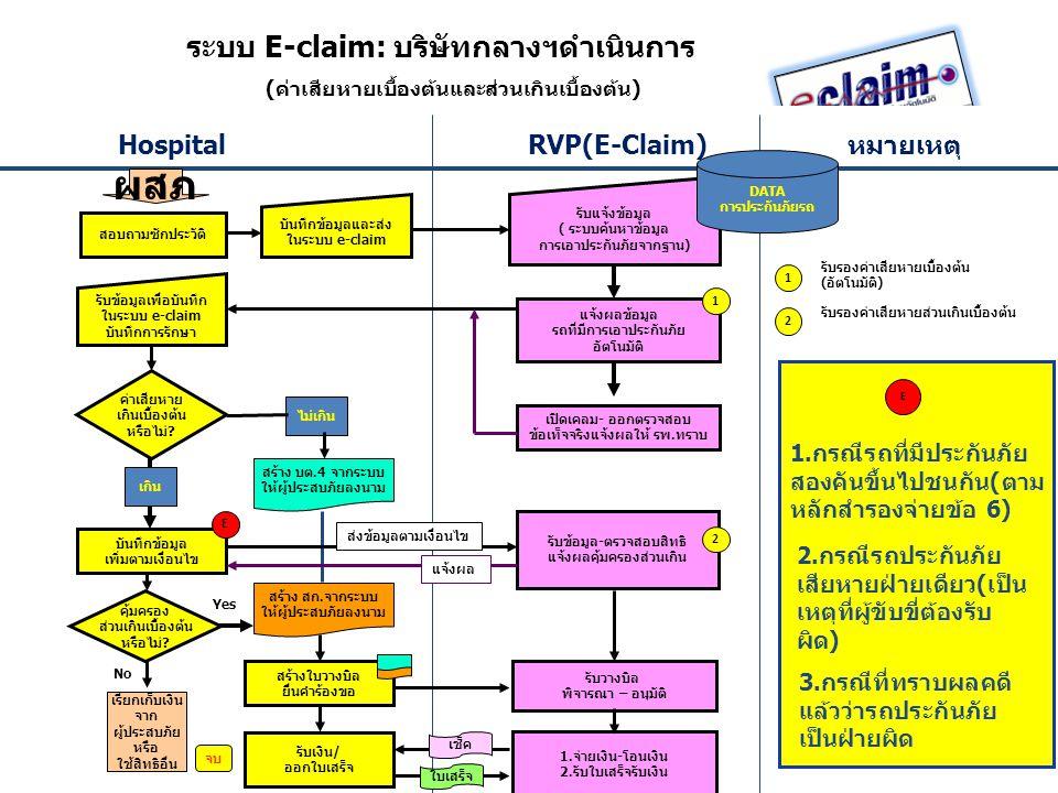 ผสภ Hospital RVP(E-Claim) หมายเหตุ