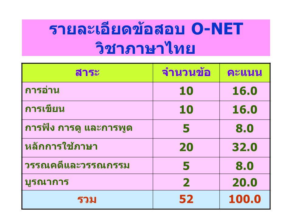 รายละเอียดข้อสอบ O-NET วิชาภาษาไทย