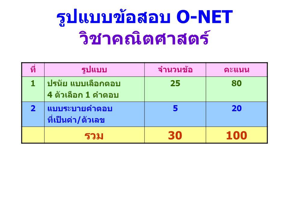รูปแบบข้อสอบ O-NET วิชาคณิตศาสตร์