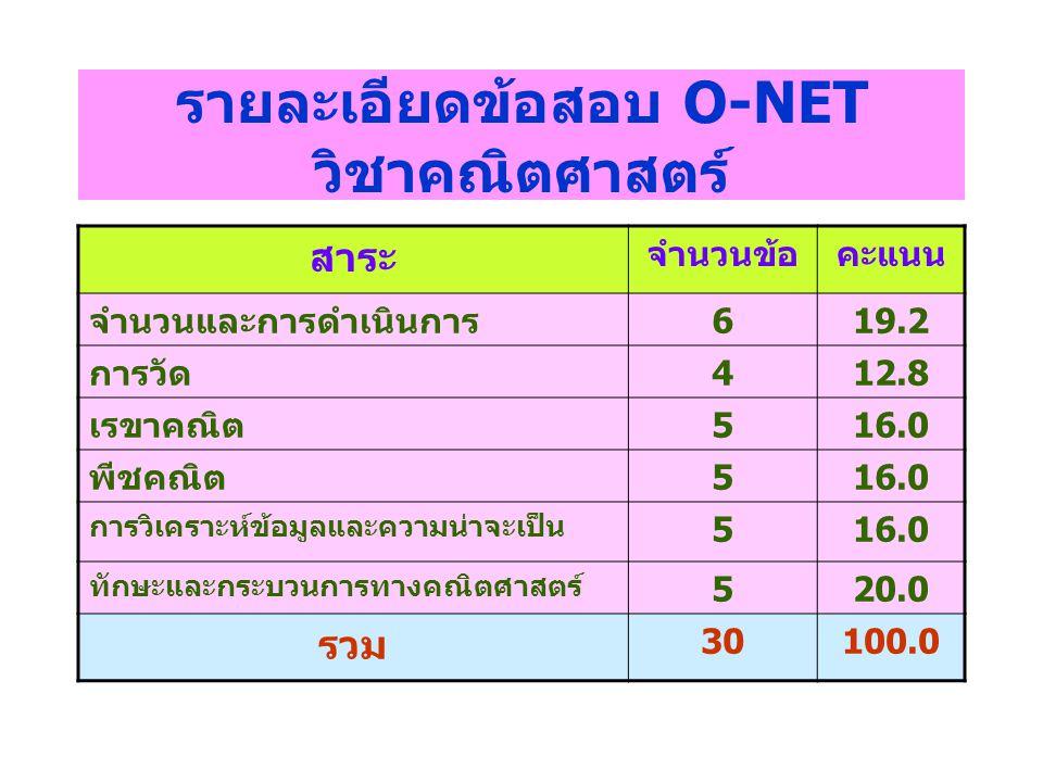 รายละเอียดข้อสอบ O-NET วิชาคณิตศาสตร์