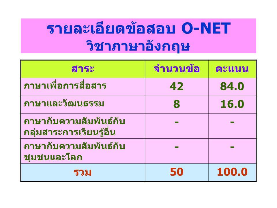 รายละเอียดข้อสอบ O-NET วิชาภาษาอังกฤษ