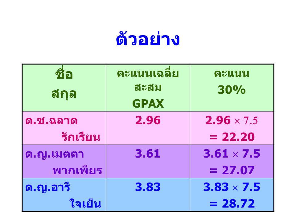 ตัวอย่าง ชื่อ สกุล คะแนนเฉลี่ยสะสม GPAX คะแนน 30% ด.ช.ฉลาด รักเรียน