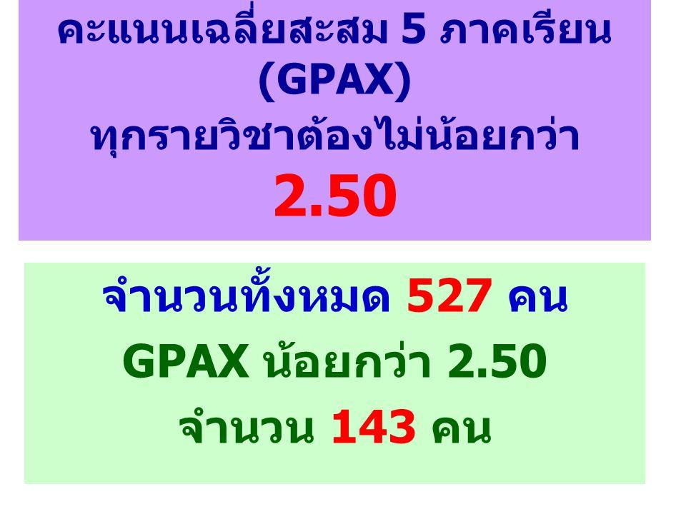 คะแนนเฉลี่ยสะสม 5 ภาคเรียน (GPAX) ทุกรายวิชาต้องไม่น้อยกว่า 2.50