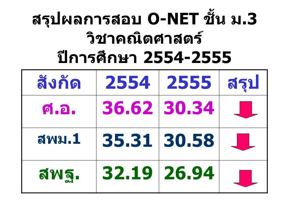 สรุปผลการสอบ O-NET ชั้น ม.3 วิชาคณิตศาสตร์ ปีการศึกษา 2554-2555