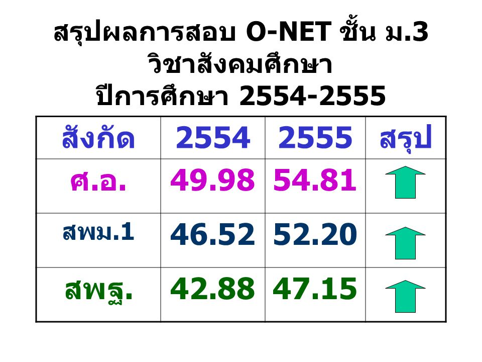 สรุปผลการสอบ O-NET ชั้น ม.3 วิชาสังคมศึกษา ปีการศึกษา 2554-2555