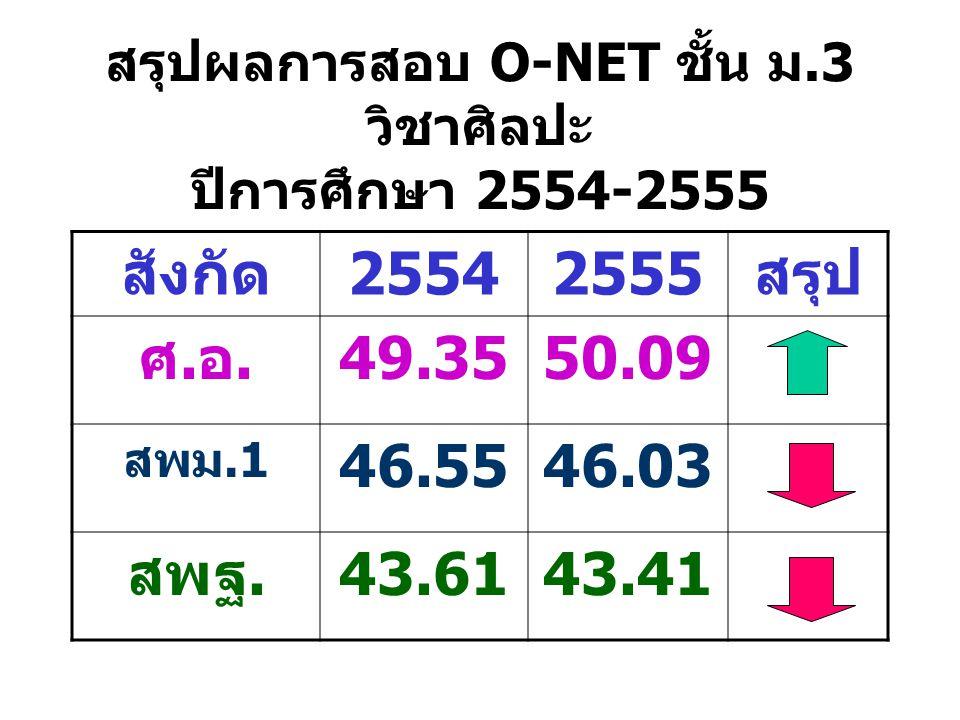 สรุปผลการสอบ O-NET ชั้น ม.3 วิชาศิลปะ ปีการศึกษา 2554-2555