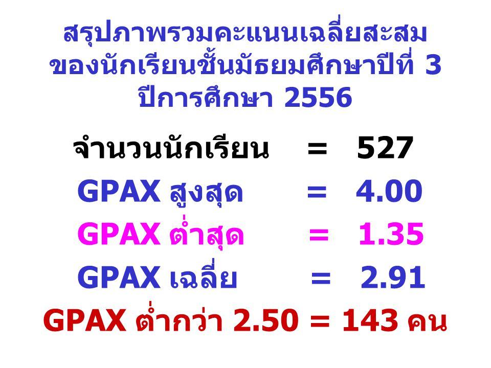 GPAX สูงสุด = 4.00 GPAX ต่ำสุด = 1.35 GPAX เฉลี่ย = 2.91