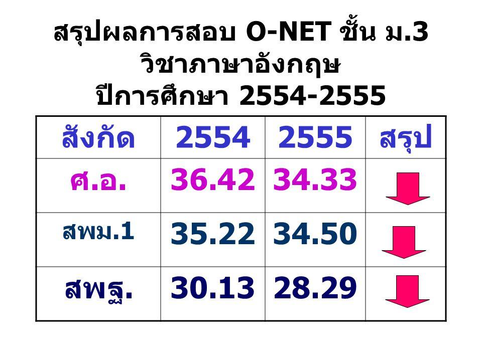 สรุปผลการสอบ O-NET ชั้น ม.3 วิชาภาษาอังกฤษ ปีการศึกษา 2554-2555