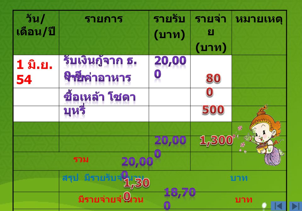 1 มิ.ย. 54 รับเงินกู้จาก ธ.ก.ส. 20,000 จ่ายค่าอาหาร 800
