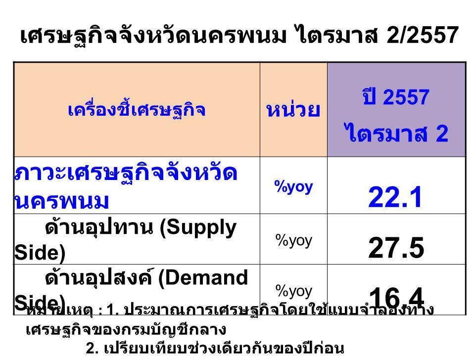 เศรษฐกิจจังหวัดนครพนม ไตรมาส 2/2557