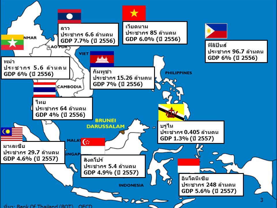 ลาว ประชากร 6.6 ล้านคน. GDP 7.7% (ปี 2556) เวียดนาม. ประชากร 85 ล้านคน. GDP 6.0% (ปี 2556) ฟิลิปินส์