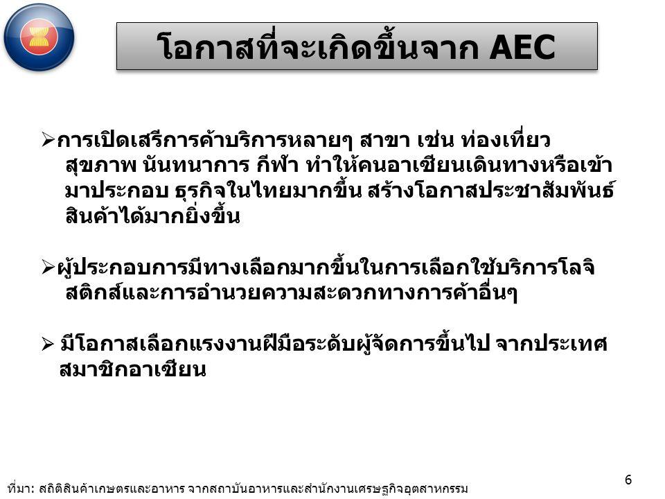 โอกาสที่จะเกิดขึ้นจาก AEC
