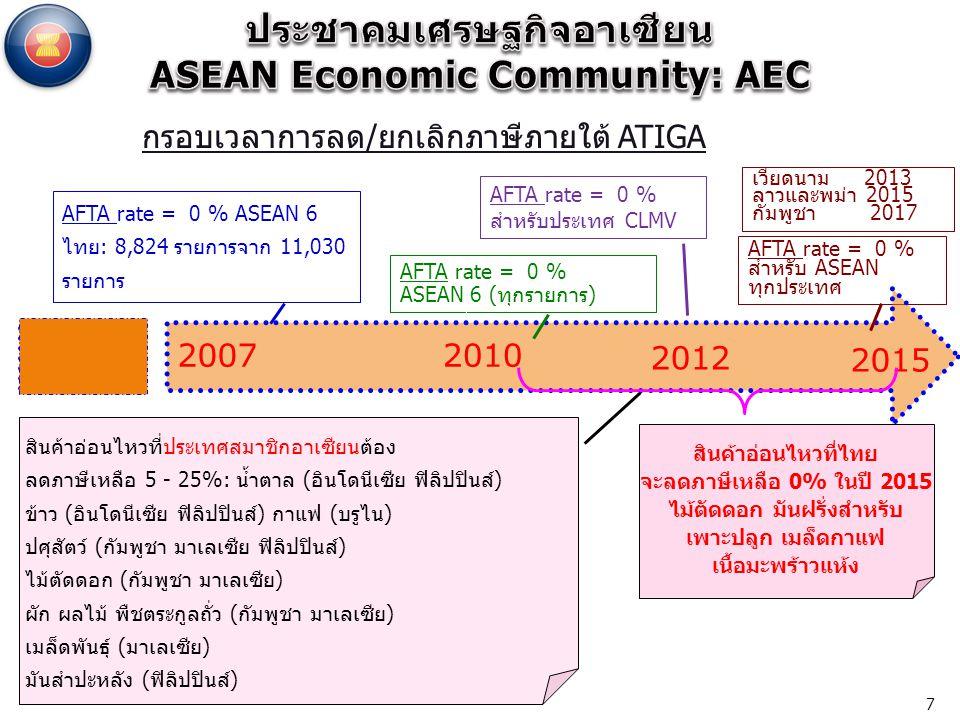 ประชาคมเศรษฐกิจอาเซียน ASEAN Economic Community: AEC