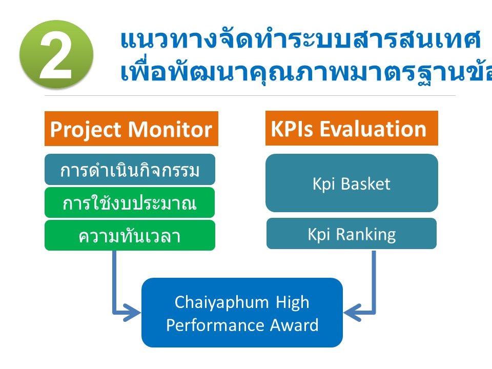Chaiyaphum High Performance Award