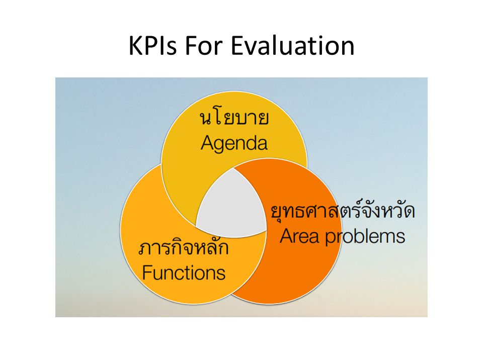 KPIs For Evaluation