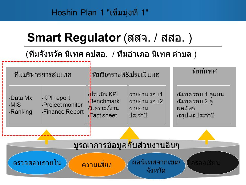 Smart Regulator (สสจ. / สสอ. )