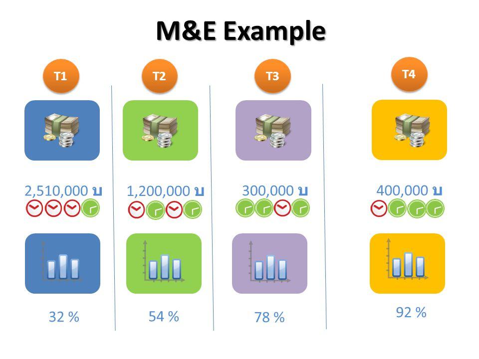 M&E Example T1 T2 T3 T4 2,510,000 บ 1,200,000 บ 300,000 บ 400,000 บ 92 % 32 % 54 % 78 %