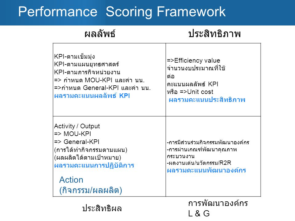 Performance Scoring Framework