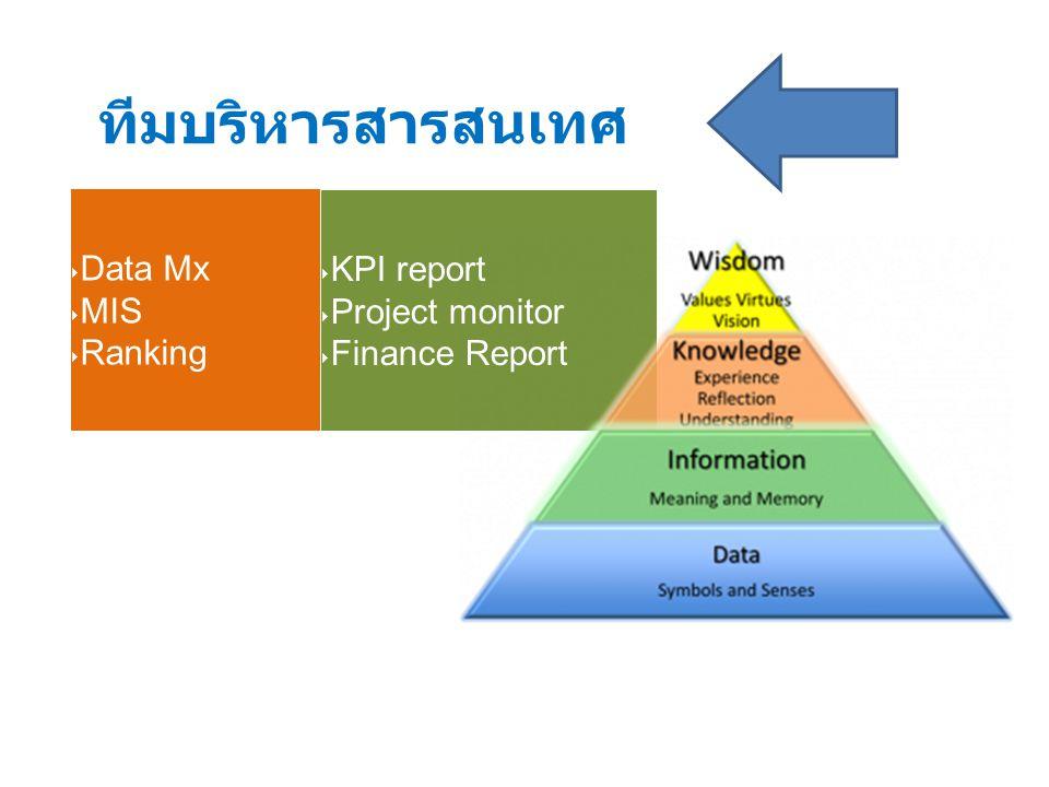 ทีมบริหารสารสนเทศ Data Mx MIS Ranking KPI report Project monitor