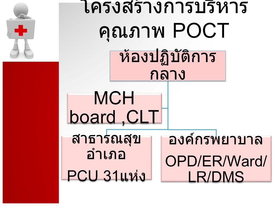 โครงสร้างการบริหารคุณภาพ POCT