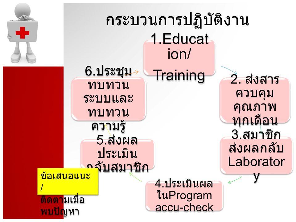 กระบวนการปฏิบัติงาน 1.Education/ Training