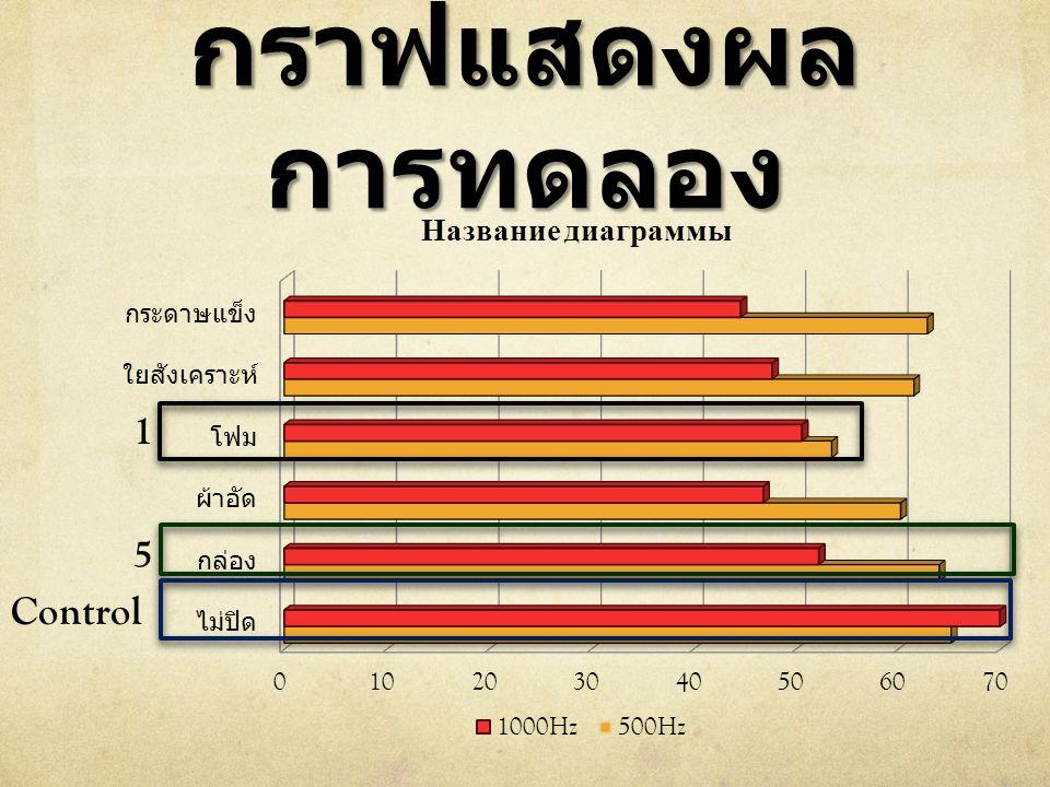 กราฟแสดงผลการทดลอง 1 5 Control