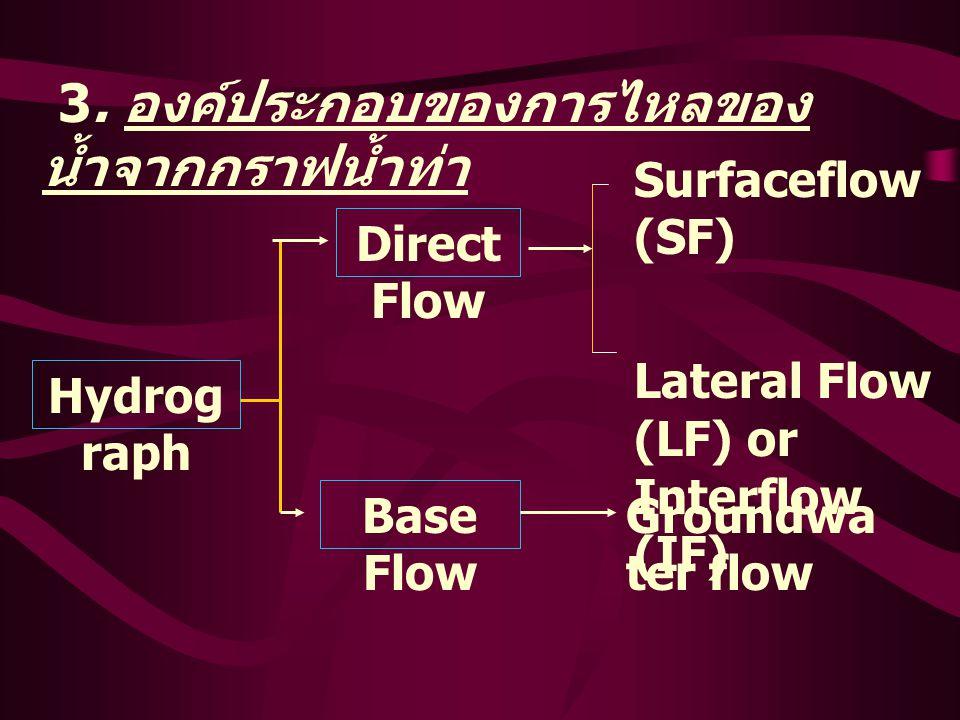3. องค์ประกอบของการไหลของน้ำจากกราฟน้ำท่า