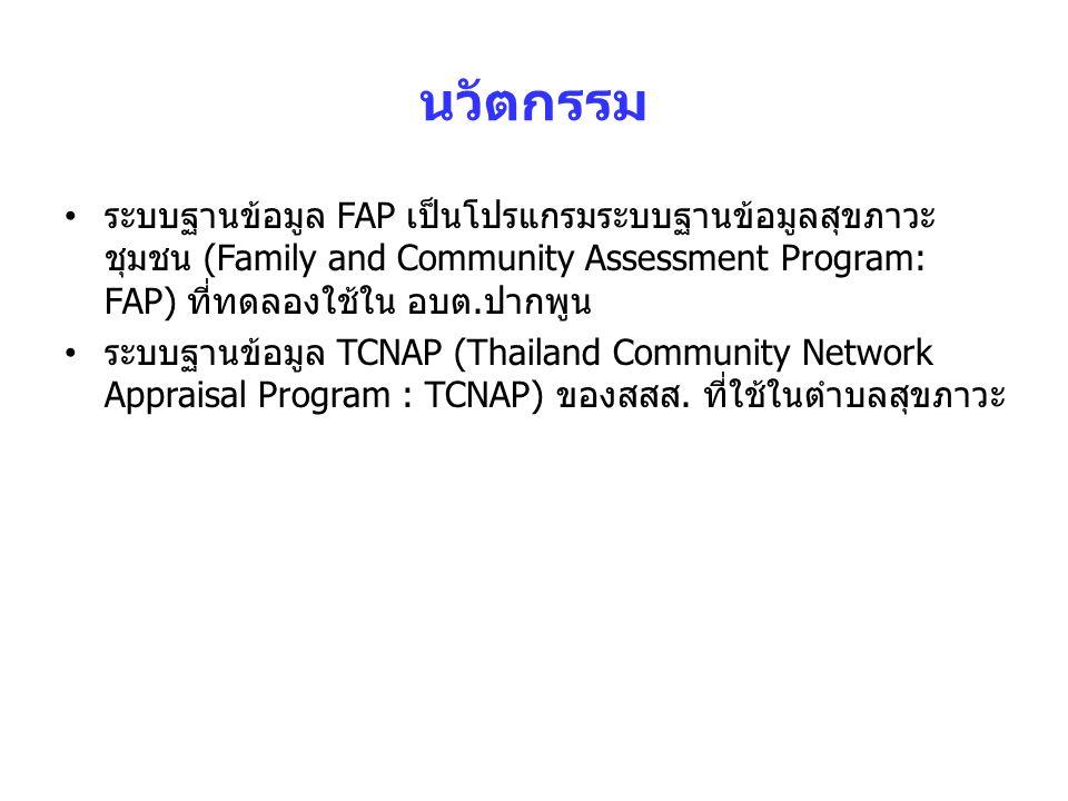 นวัตกรรม ระบบฐานข้อมูล FAP เป็นโปรแกรมระบบฐานข้อมูลสุขภาวะชุมชน (Family and Community Assessment Program: FAP) ที่ทดลองใช้ใน อบต.ปากพูน.