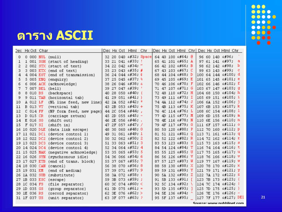 ตาราง ASCII COMPUTER DEPARTMENT
