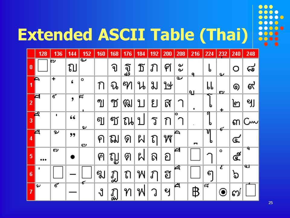 Extended ASCII Table (Thai)