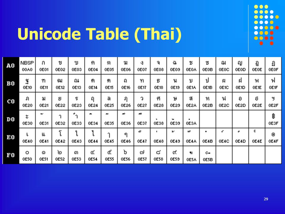 Unicode Table (Thai)