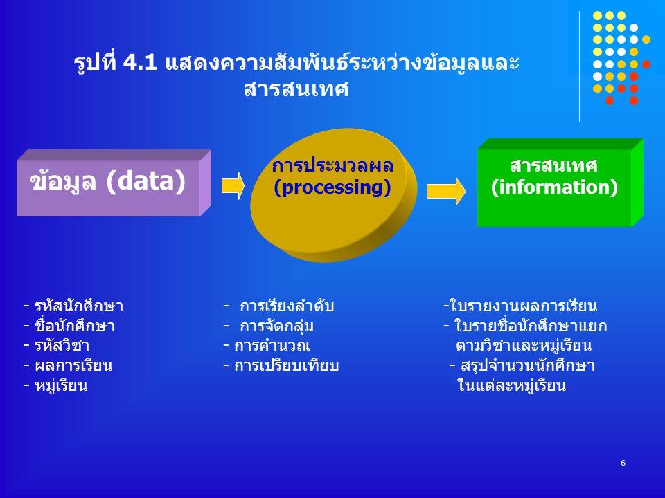 รูปที่ 4.1 แสดงความสัมพันธ์ระหว่างข้อมูลและสารสนเทศ