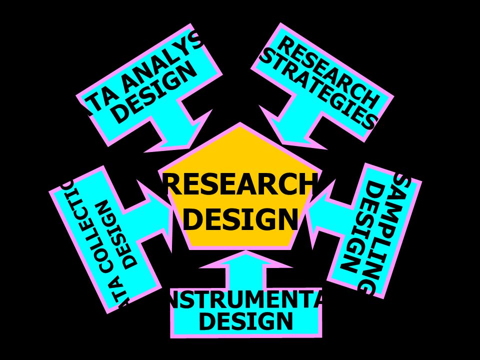 RESEARCH DESIGN DATA ANALYSIS DESIGN SAMPLING DESIGN