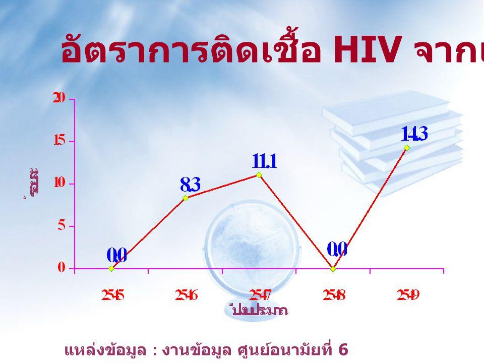 อัตราการติดเชื้อ HIV จากแม่สู่ลูก