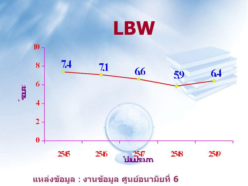 LBW แหล่งข้อมูล : งานข้อมูล ศูนย์อนามัยที่ 6