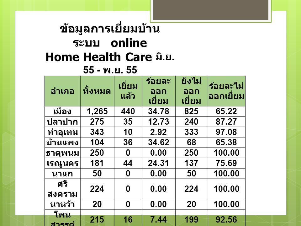 ข้อมูลการเยี่ยมบ้าน ระบบ online Home Health Care มิ.ย. 55 - พ.ย. 55