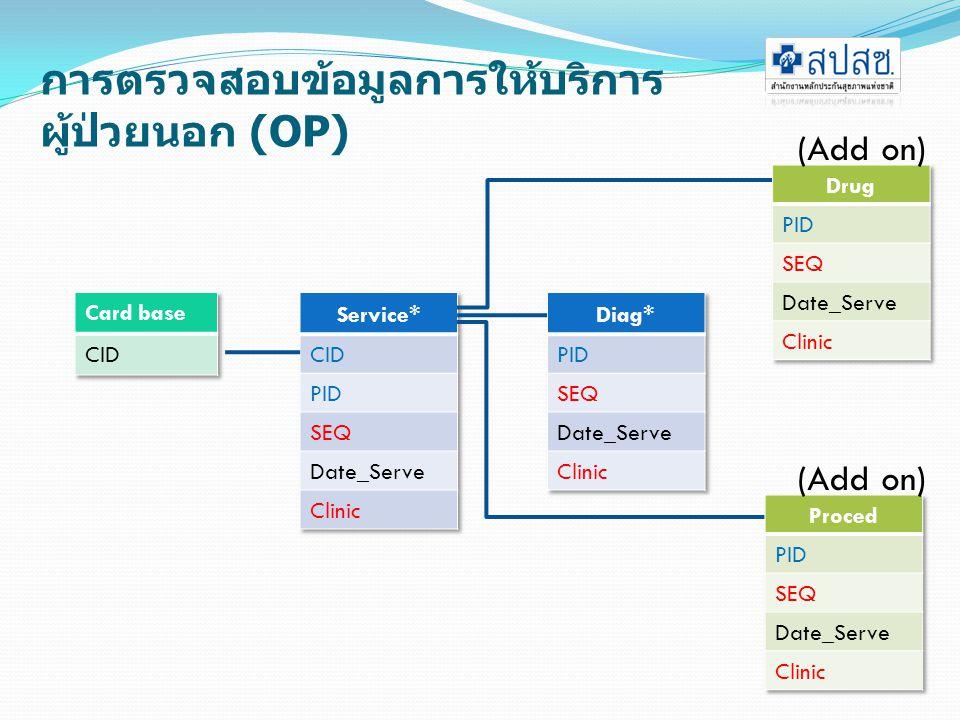 การตรวจสอบข้อมูลการให้บริการ ผู้ป่วยนอก (OP)
