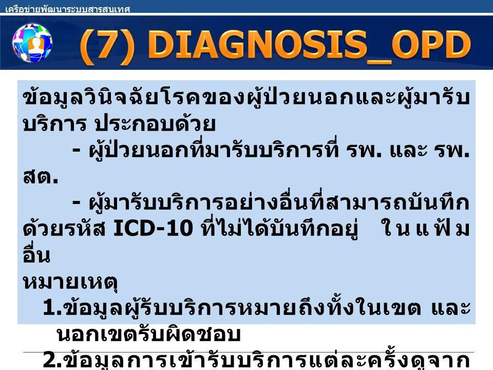เครือข่ายพัฒนาระบบสารสนเทศ www.im-hospital.blogspot.com