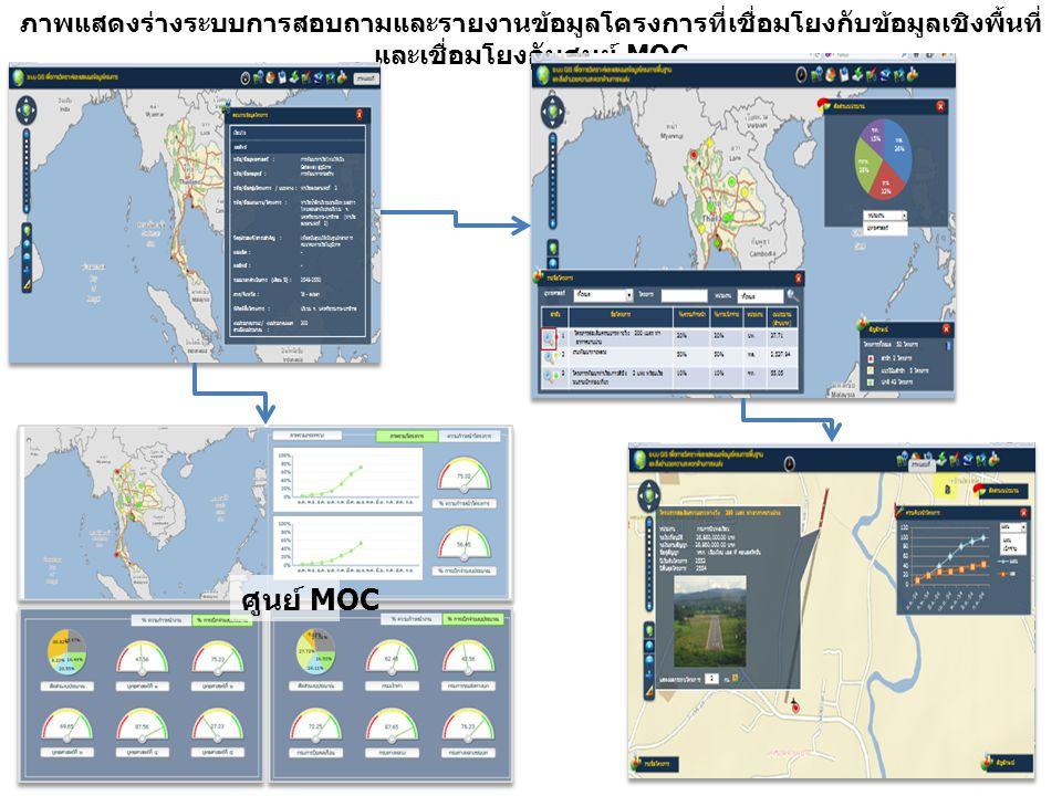 ภาพแสดงร่างระบบการสอบถามและรายงานข้อมูลโครงการที่เชื่อมโยงกับข้อมูลเชิงพื้นที่ และเชื่อมโยงกับศูนย์ MOC