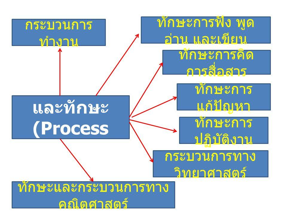 กระบวนการและทักษะ (Process and Skill)