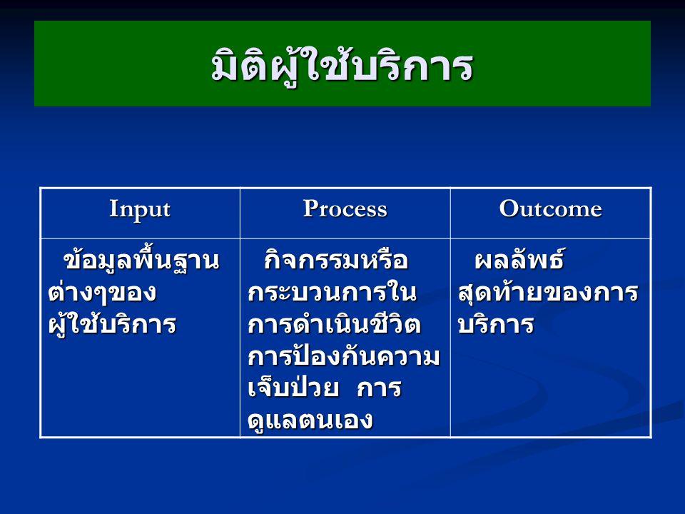 มิติผู้ใช้บริการ Input Process Outcome