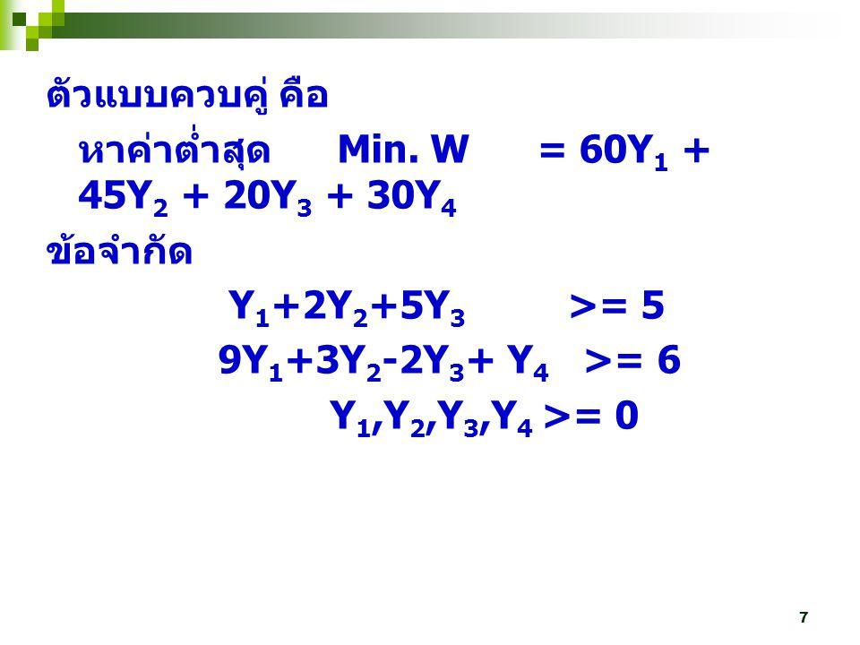 ตัวแบบควบคู่ คือ หาค่าต่ำสุด Min. W = 60Y1 + 45Y2 + 20Y3 + 30Y4. ข้อจำกัด. Y1+2Y2+5Y3 >= 5.