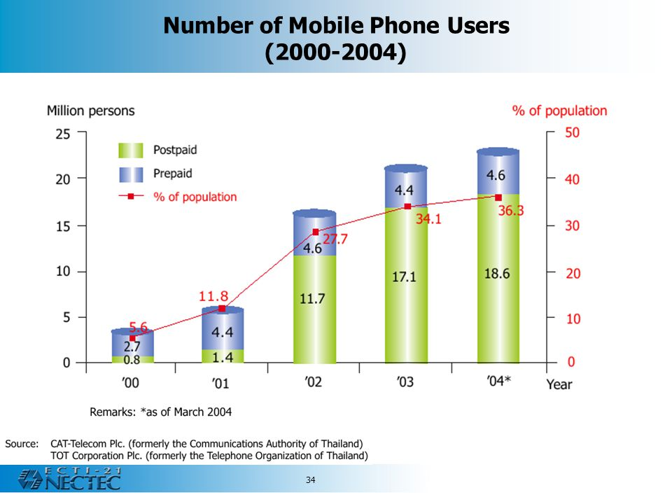 Number of Mobile Phone Users (2000-2004)