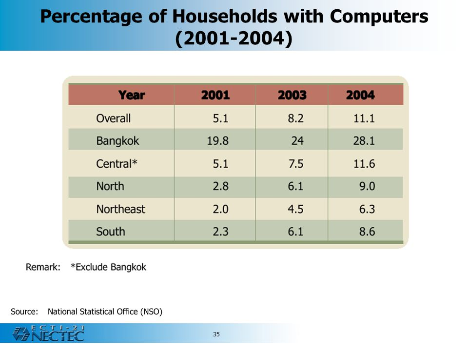Percentage of Households with Computers (2001-2004)